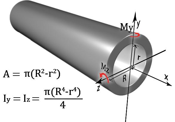 Geometric Properties of Areas::Fundamentals::Knowledgebase